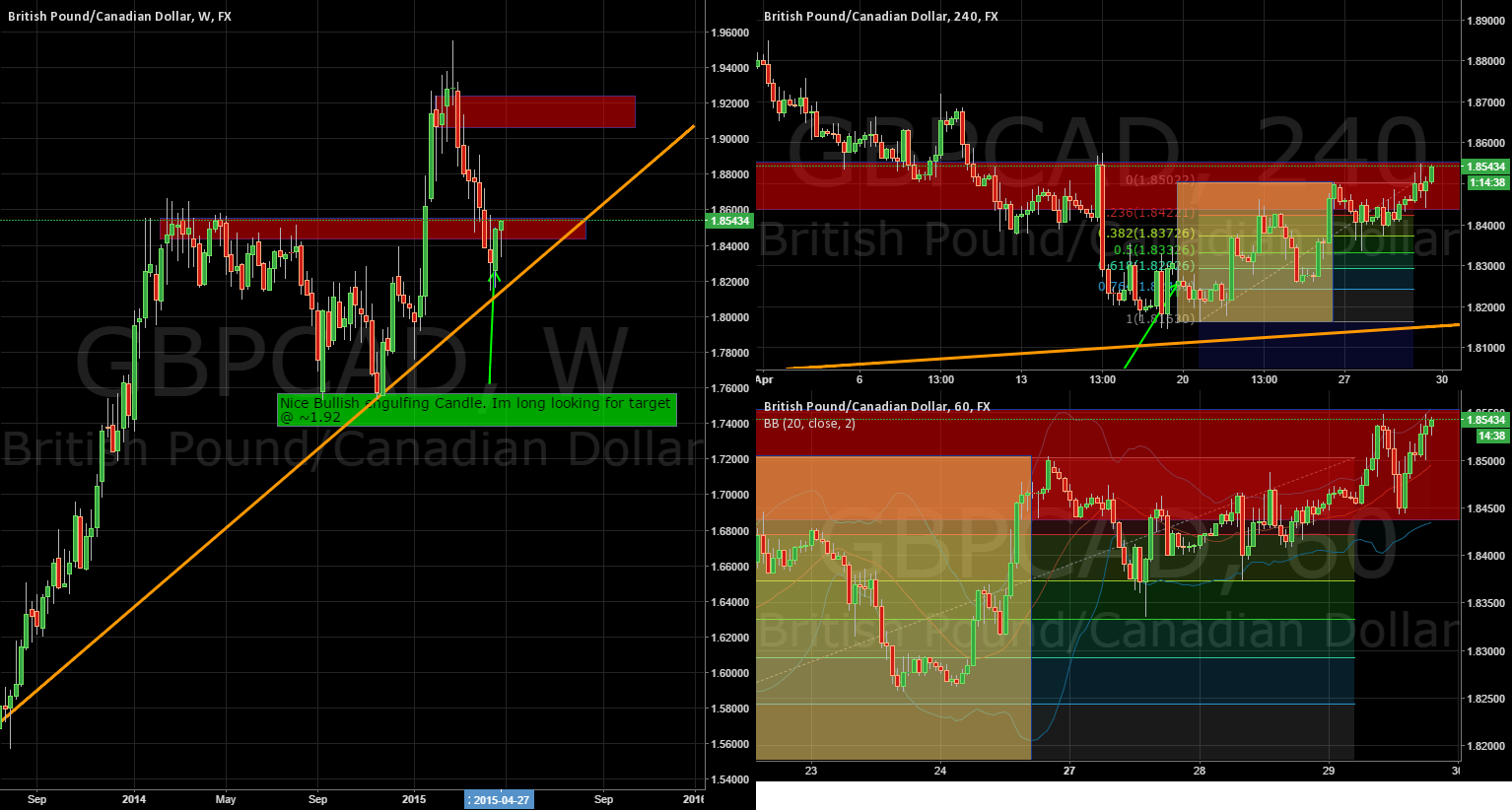 Interesting Reversal on GBPCAD