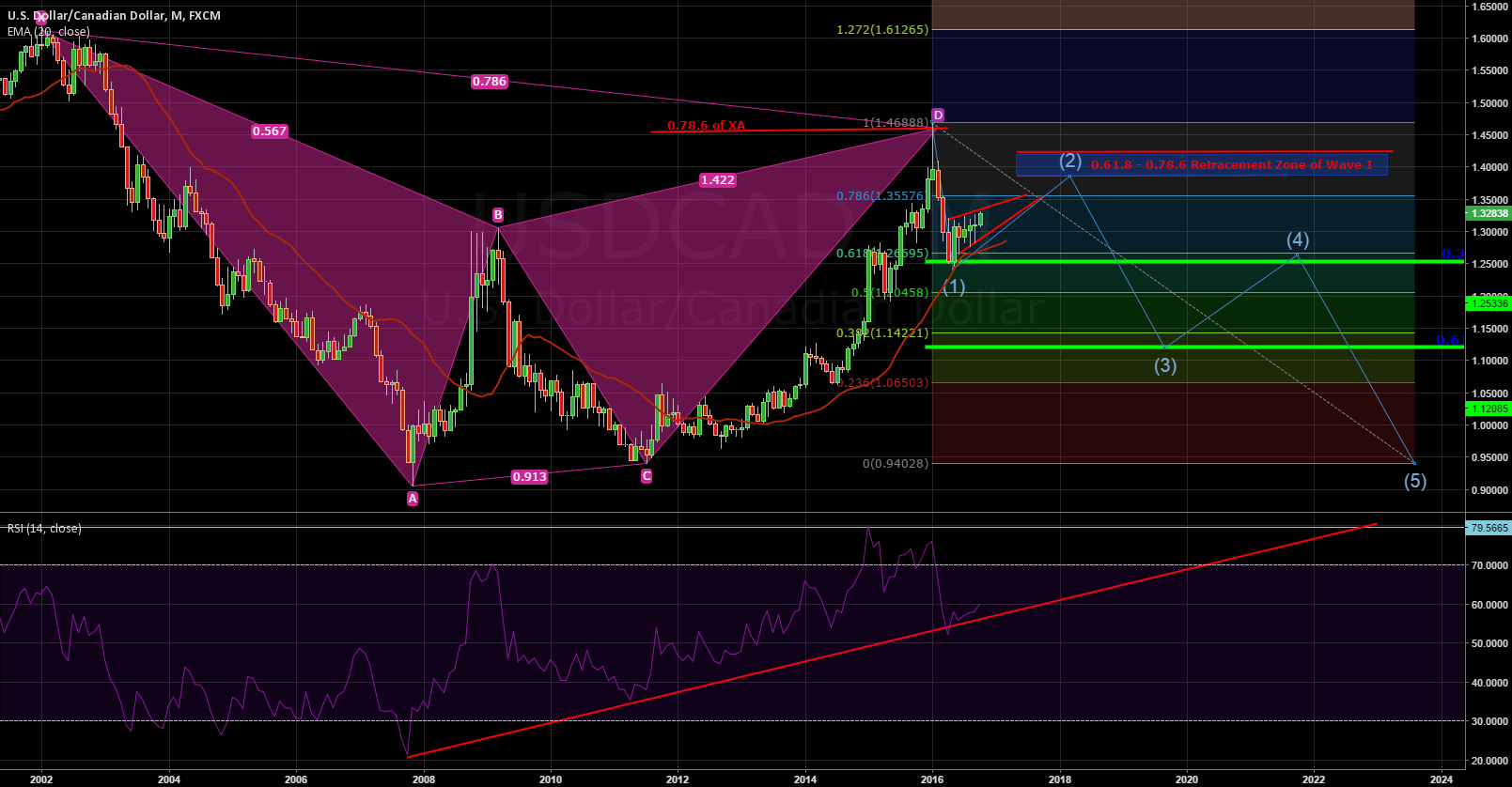 USD/CAD In the Big View. Completion of Gartley Goals ?