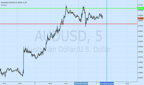 AUDUSD: AUDUSD London Open Straddle