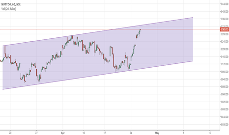 NIFTY: Nifty Hourly Chart