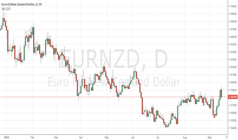 EURNZD: PROFIT ON THE WAY