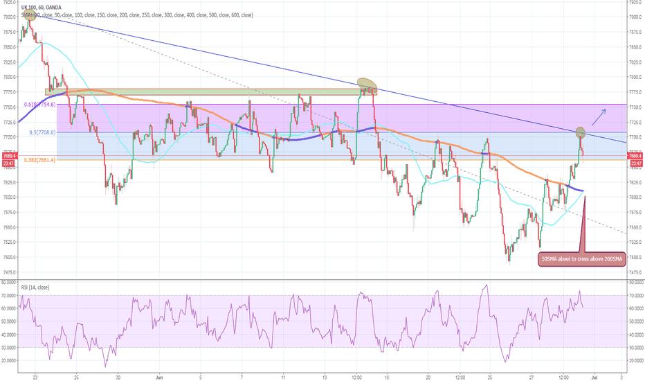 UK100GBP: FTSE 100, confirmed trend line.