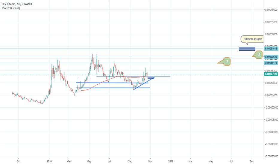 ZRXBTC: bullish on zrx.