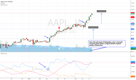 AAPL: Taking a Bite out of Apple