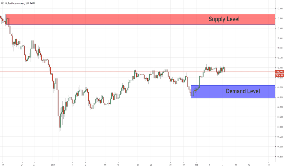 USDJPY: Swing Price Action Analysis For USDJPY  07/02/2019