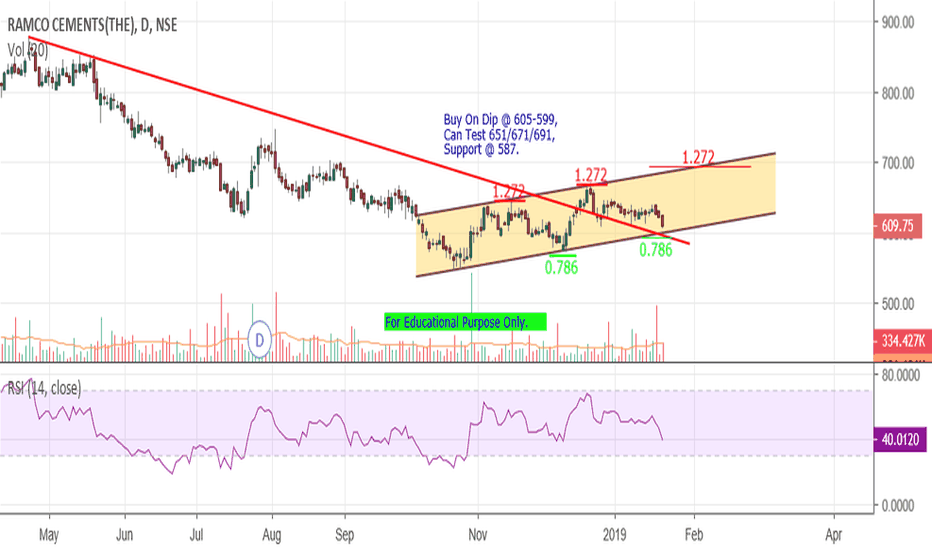 RAMCOCEM: Ramco Cement - Channel (Buy On Dip).
