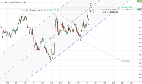 USDGBP: A different look at Pound Sterling