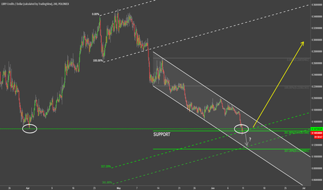 LBCUSD: LBRY Credits Double Bottom Formation