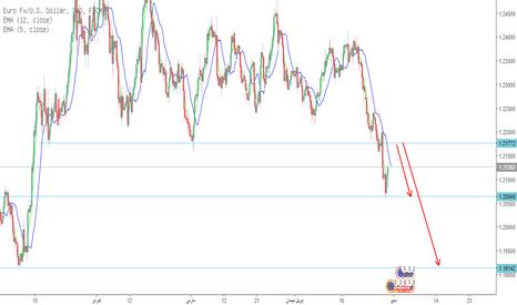 EURUSD: اليورو  دولار مازال للبيع