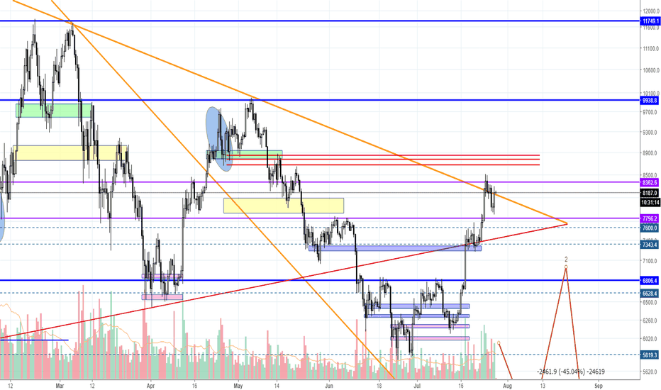 BTCUSD: Possible Wyckoff distribution in progress