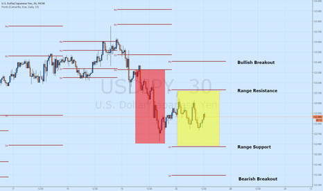 USDJPY: USD/JPY Consolidates After Yesterday's Bearish Breakout