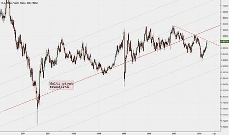 USDCHF: I prezzi si sono mossi in verticale verso la Multi Pivot