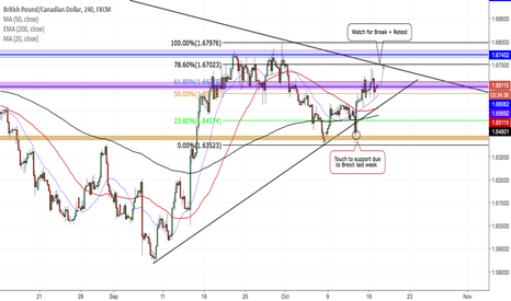 GBPCAD: GBPCAD 4H`