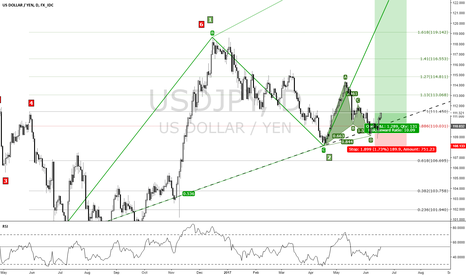 USDJPY: USDJPY update its shoing two Pattern AB=CD and Harmonice Pattern