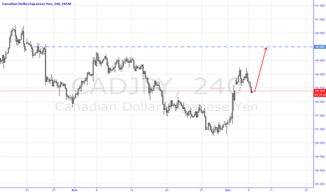 CADJPY: Trading the Potential Monetary Policy Divergence (Long CADJPY)