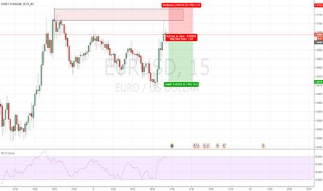 EURUSD: EURUSD/15 M / Satış Fırsatı