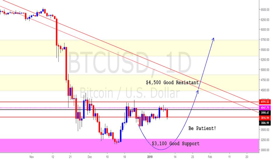 Btcusd Bitcoin Btc Usd Be Patient Bulls Can Win