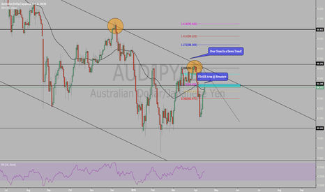 AUDJPY: POTENTIAL TREND CONTINUATION ON AUDJPY