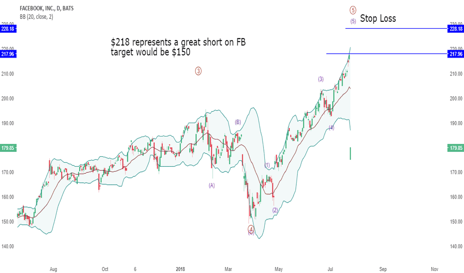 Russell 2000 Technical Analysis And Trading Ideas Tradingview