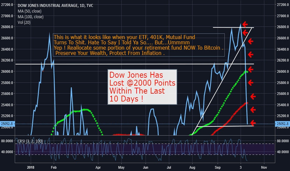 DJI: 401K, ETF's, Mutual Funds will loose massive value, Sell Now