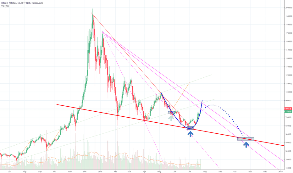 BTCUSD: NEXT LONG ENTRY 2 month later @4500$