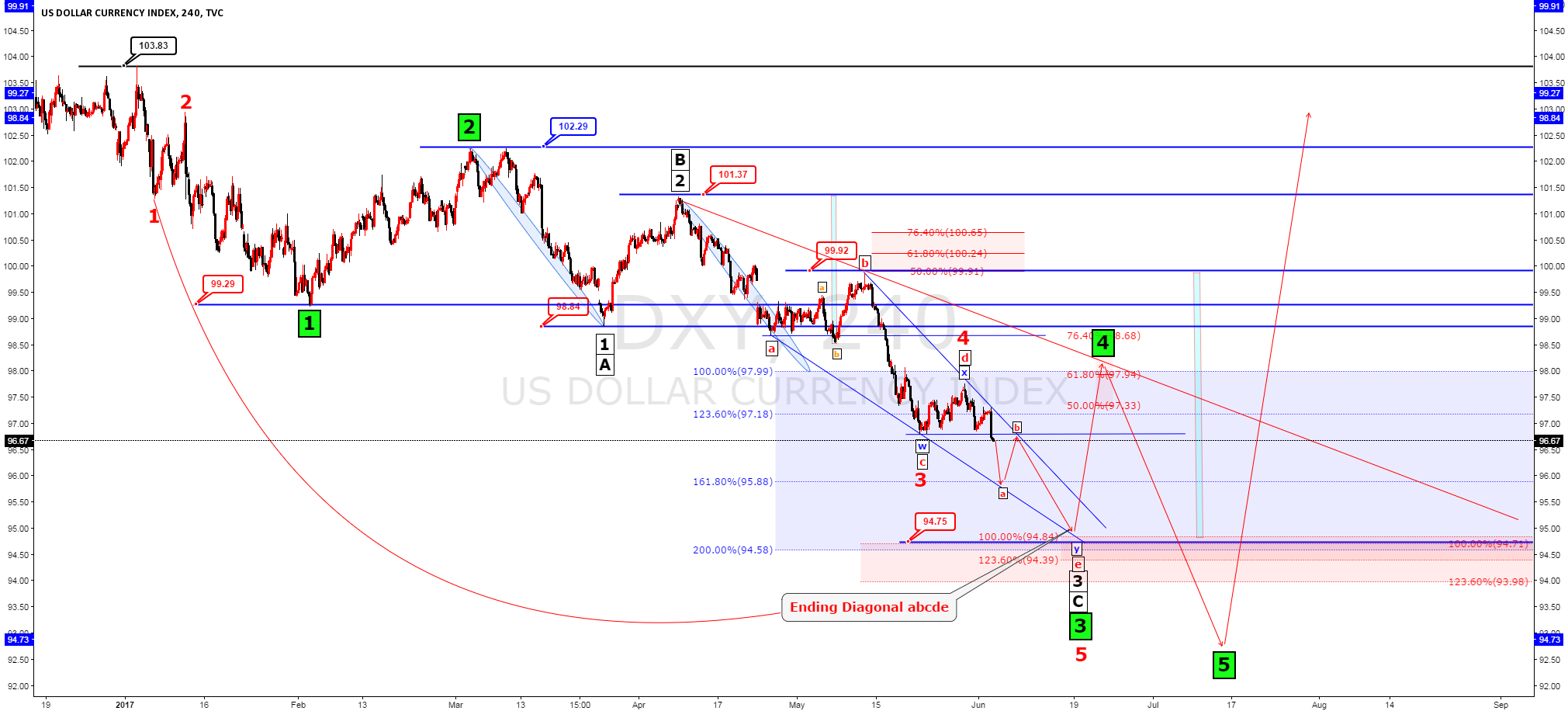 DXY Elliot wave analysis