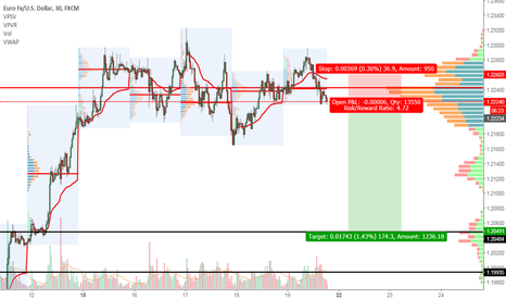 EURUSD: EURUSD Short Swing Trade