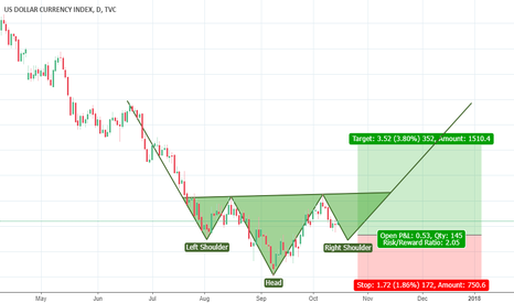 DXY: Head N Shoulder