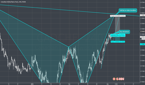 CADCHF: CADCHF - 4H - Bat pattern completion trade