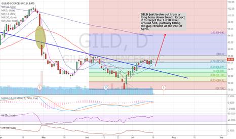GILD: GILD breakout and potential gap fill