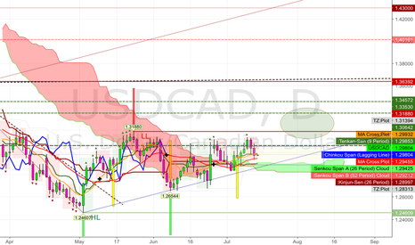 USDCAD: 20160713 possible long target for USDCAD daily
