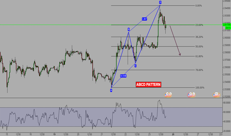 XCUUSD: BEARISH ABCD PATTERN