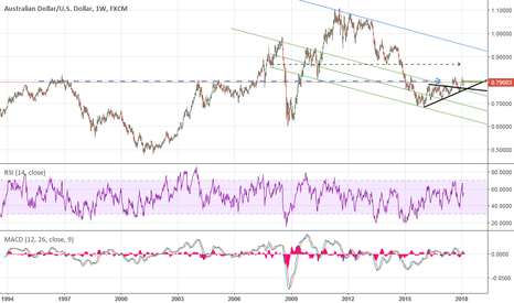 AUDUSD: AU coiled spring, weekly chart