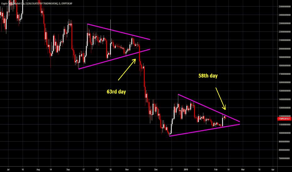 TOTAL: #Crypto Total Market Cap, same set-up, same result?