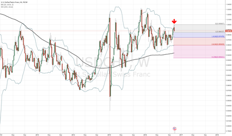 USDCHF: USD/CHF short on weekly chart