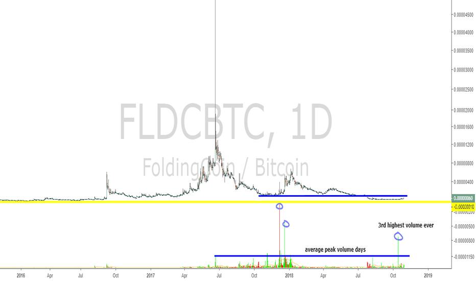 FLDCBTC: FLDC