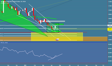 AUDNZD: AUDNZD some rejec can be retested