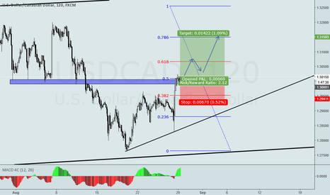 USDCAD: USDCAD LONG TRADE ON H2
