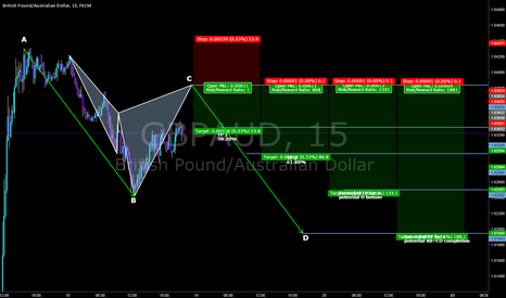 GBPAUD: Intraday short on the GA