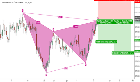 CADCHF: CADCHF H4 Gartley Pattern