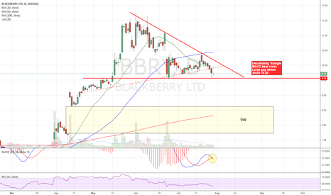 BBRY: Short setup