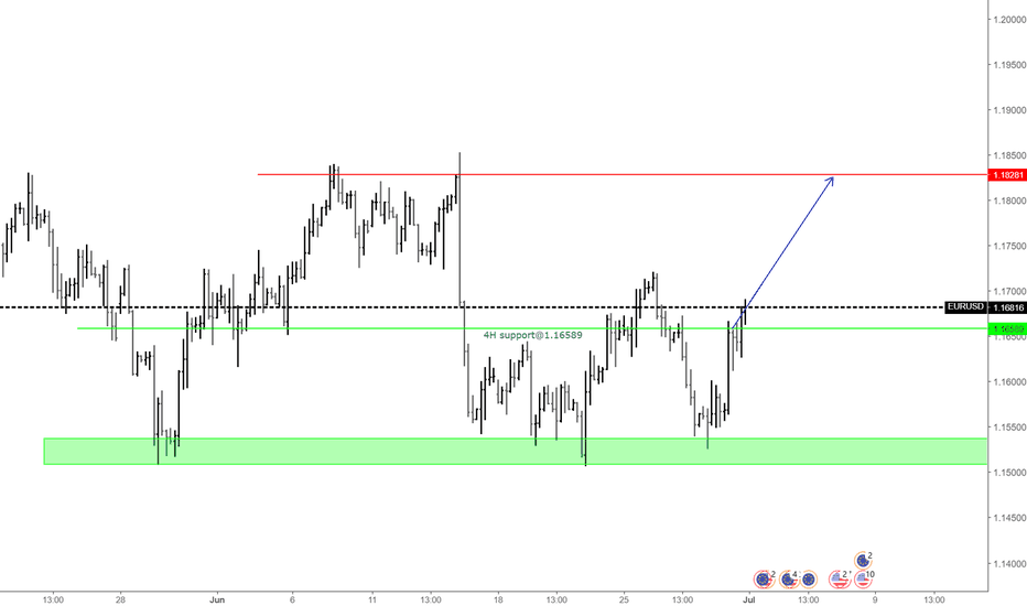 EURUSD: Possible target for euro