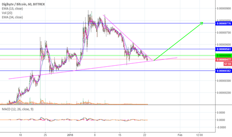 DGBBTC: pressure is on!! DGB will rocket soon