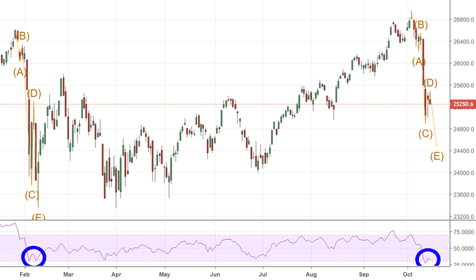 DJI: Watch out for wave 5!