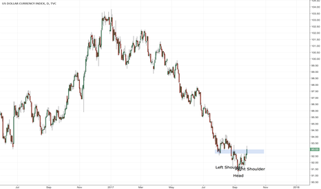 DXY: USD INDEX HEAD AND SHOULDERS BREAKOUT