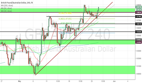 GBPAUD: gbpaud 4 hour long