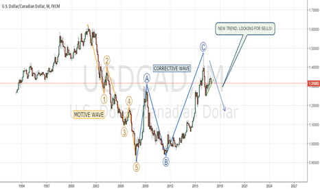 USDCAD: MONTHLY OVERVIEW IN USDCAD