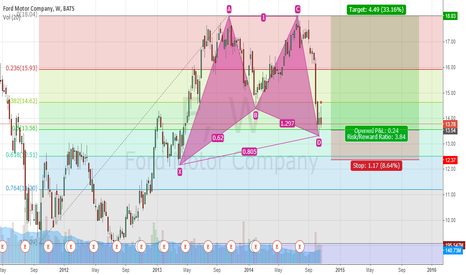 F: Bullish Gartley on Ford