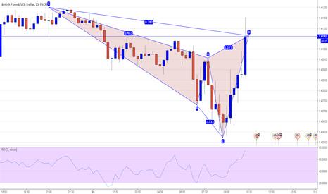 GBPUSD: GBPUSD 15M - Potential Cypher Pattern Short @ Market