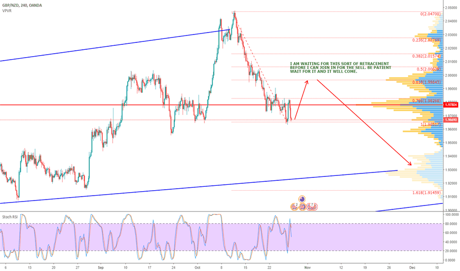 GBPNZD: GBPNZD - SELL COMING - part 2